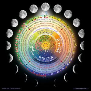 Inner and Lunar seasons chart poster