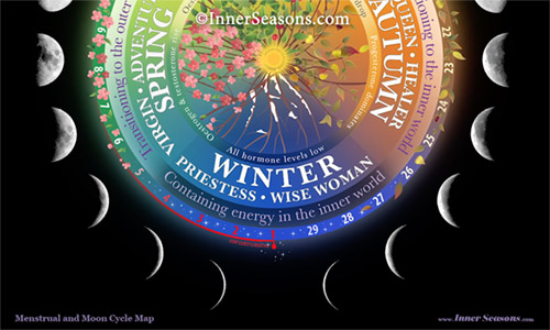 Inner and Lunar Winter Phase